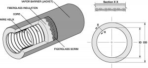 Cấu tạo ống gió mềm flexible duct