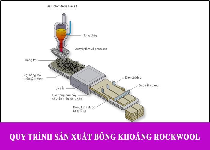 Nguyên liệu sản xuất bông khoáng rockwool